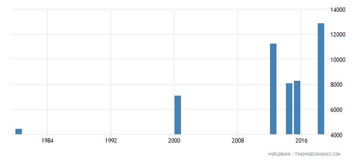 comoros elderly illiterate population 65 years female number wb data