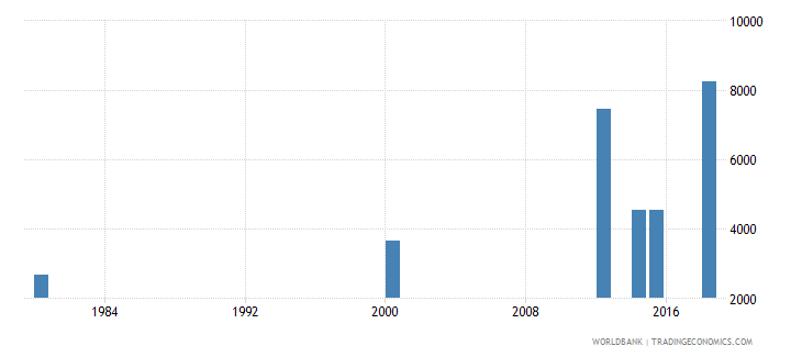 comoros elderly illiterate population 65 years male number wb data