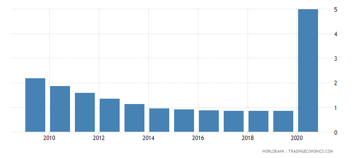 comoros employers total percent of employment wb data