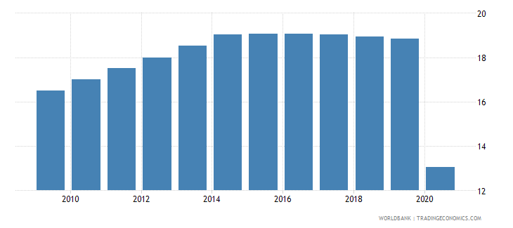 comoros employment in industry percent of total employment wb data
