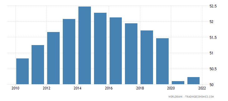 comoros employment to population ratio 15 plus  male percent wb data