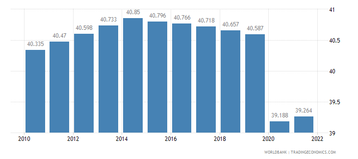 comoros employment to population ratio 15 plus  total percent wb data