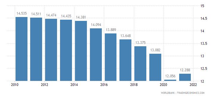 comoros employment to population ratio ages 15 24 male percent wb data