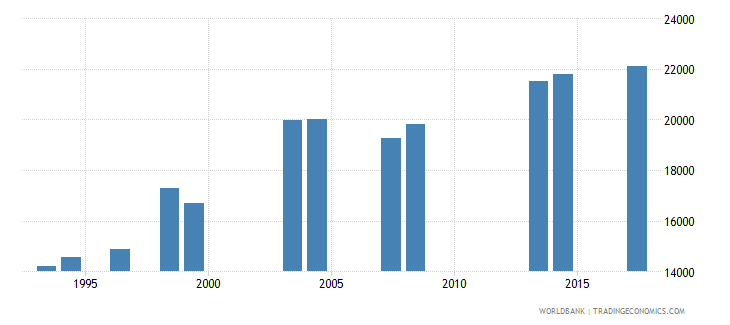 comoros enrolment in grade 2 of primary education both sexes number wb data