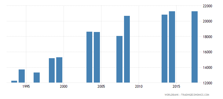 comoros enrolment in grade 3 of primary education both sexes number wb data