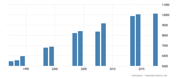 comoros enrolment in grade 3 of primary education female number wb data