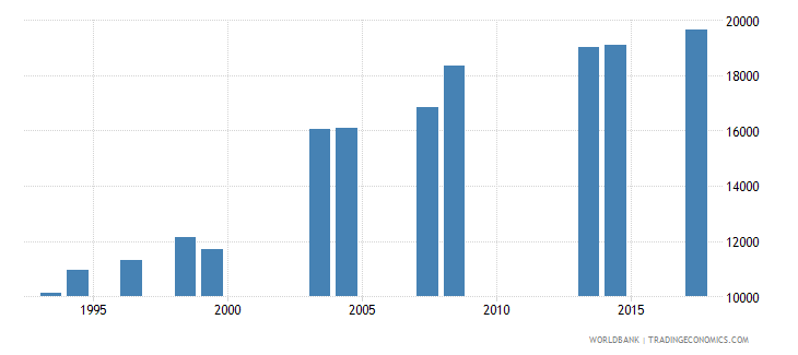 comoros enrolment in grade 4 of primary education both sexes number wb data