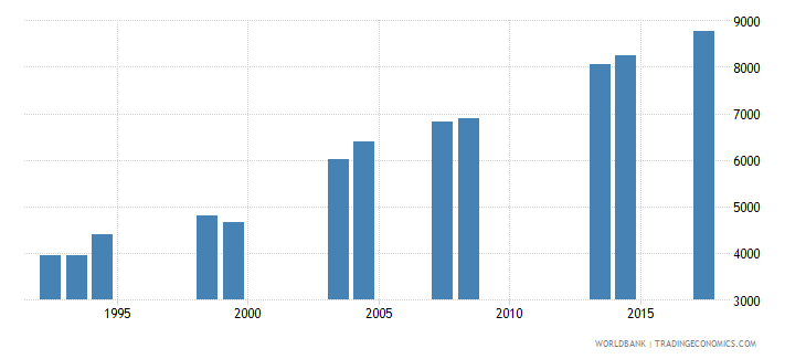 comoros enrolment in grade 5 of primary education female number wb data
