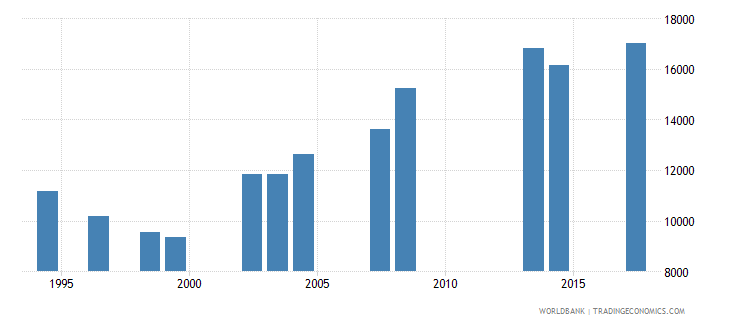 comoros enrolment in grade 6 of primary education both sexes number wb data