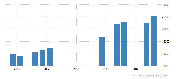 comoros enrolment in lower secondary education female number wb data