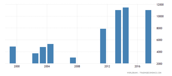 comoros enrolment in lower secondary education private institutions female number wb data