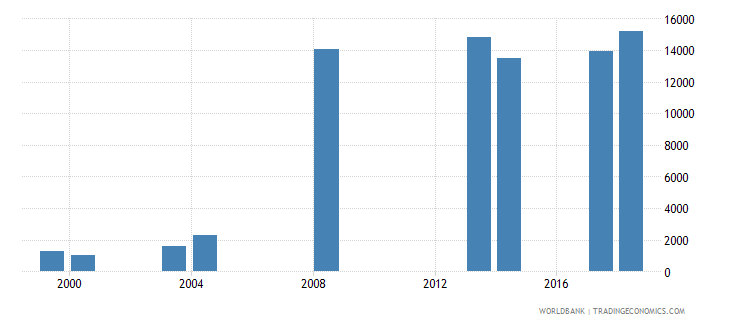 comoros enrolment in pre primary education both sexes number wb data