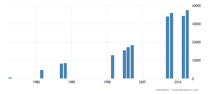 comoros enrolment in secondary education female number wb data