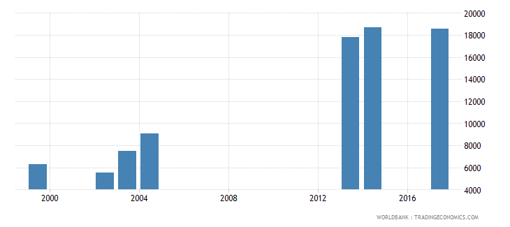 comoros enrolment in secondary education private institutions female number wb data