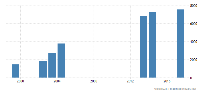 comoros enrolment in upper secondary education private institutions female number wb data
