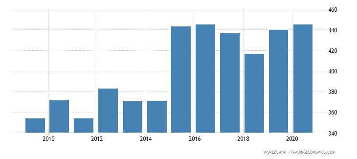 comoros exchange rate old lcu per usd extended forward period average wb data