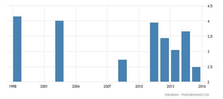 comoros expenditure on lower secondary as percent of total government expenditure percent wb data