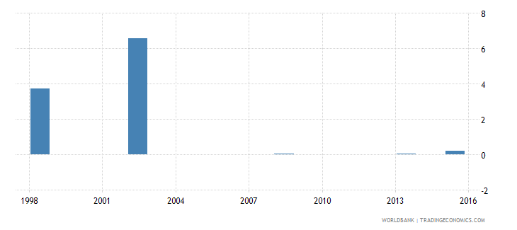 comoros expenditure on post secondary non tertiary as percent of government expenditure on education percent wb data