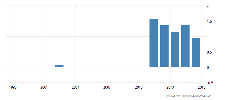 comoros expenditure on pre primary as percent of total government expenditure percent wb data