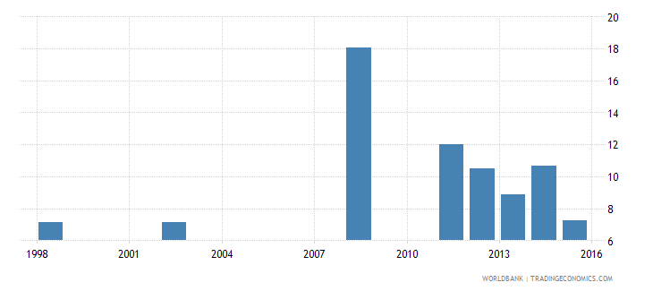 comoros expenditure on primary as percent of total government expenditure percent wb data