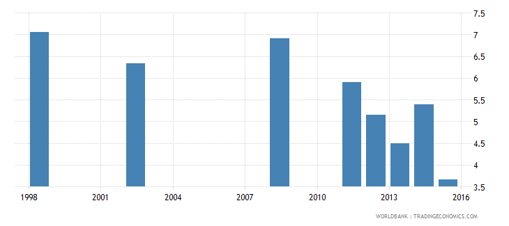 comoros expenditure on secondary as percent of total government expenditure percent wb data