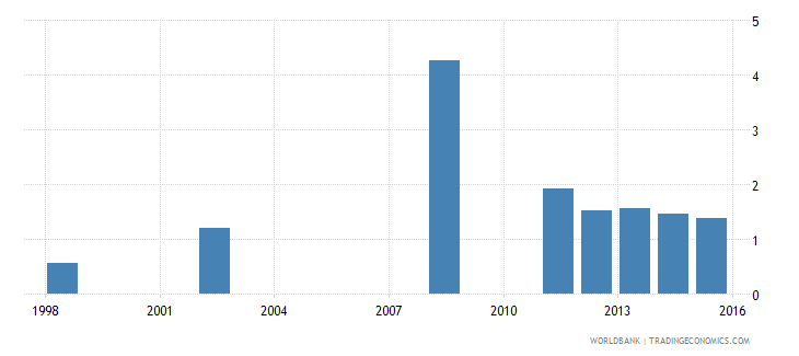comoros expenditure on tertiary as percent of total government expenditure percent wb data