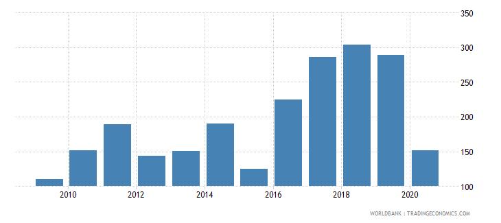 comoros export value index 2000  100 wb data