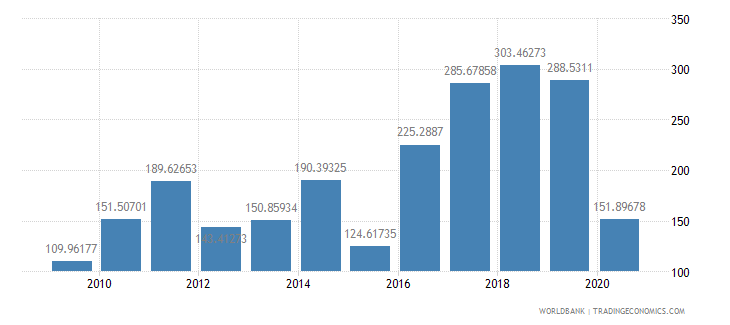comoros export value index 2000  100 wb data