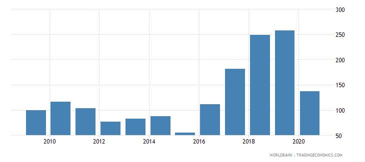 comoros export volume index 2000  100 wb data
