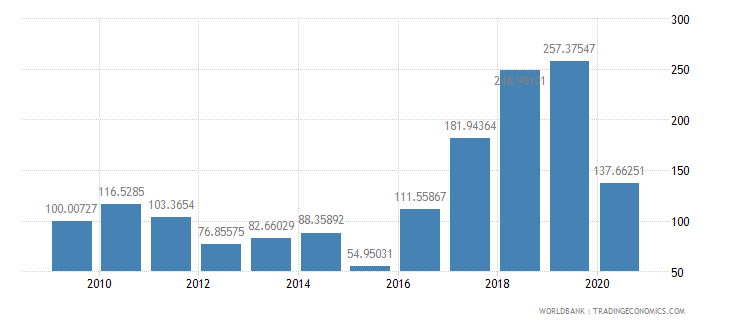 comoros export volume index 2000  100 wb data