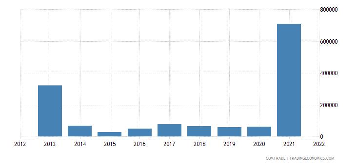 comoros exports articles iron steel