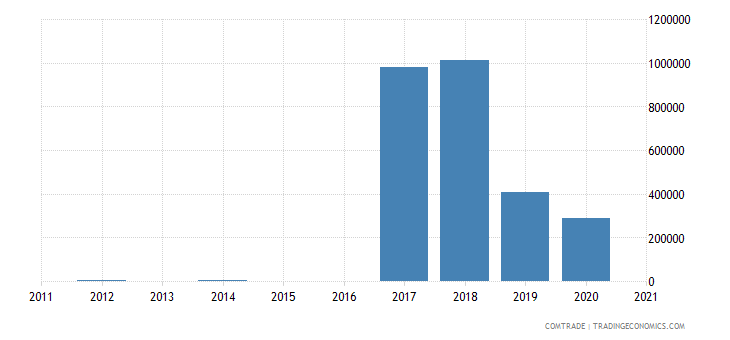 comoros exports canada