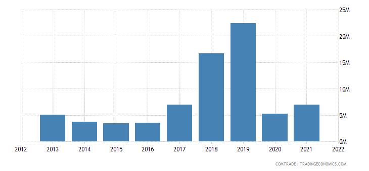 comoros exports france