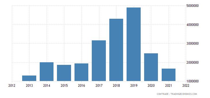 comoros exports germany