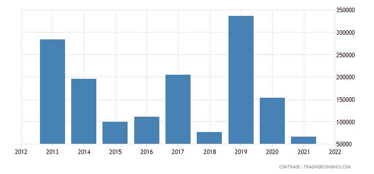 comoros exports greece