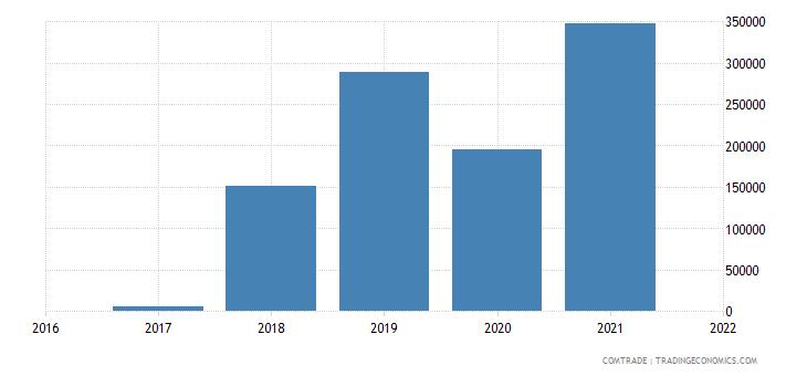 comoros exports india iron steel