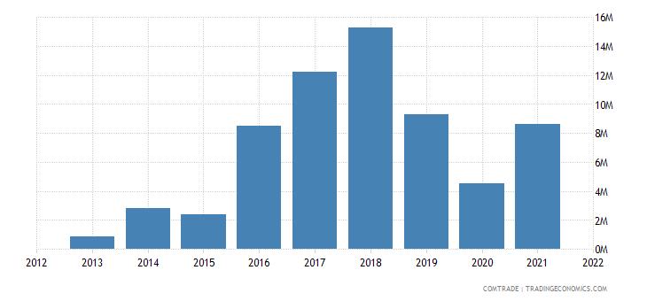 comoros exports india