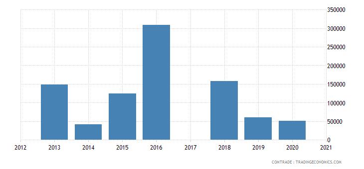 comoros exports italy