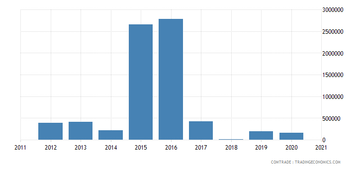 comoros exports mauritius