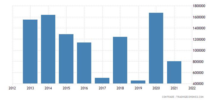 comoros exports netherlands