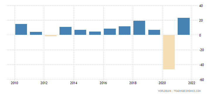comoros exports of goods and services annual percent growth wb data