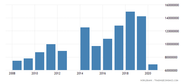 comoros exports of goods and services bop us dollar wb data
