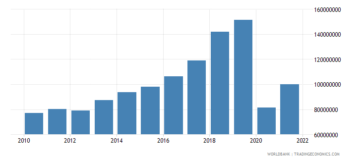 comoros exports of goods and services constant 2000 us dollar wb data