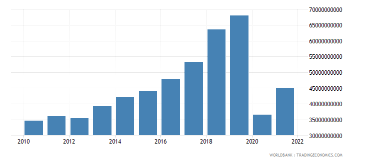 comoros exports of goods and services constant lcu wb data