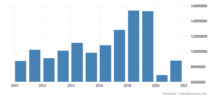 comoros exports of goods and services us dollar wb data