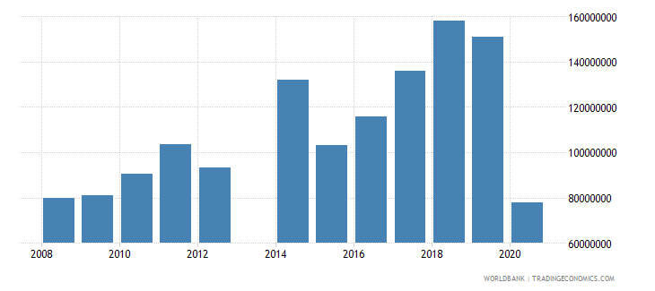 comoros exports of goods services and income bop us dollar wb data