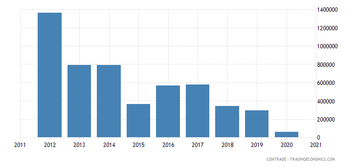 comoros exports pakistan