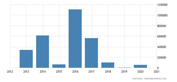 comoros exports saudi arabia