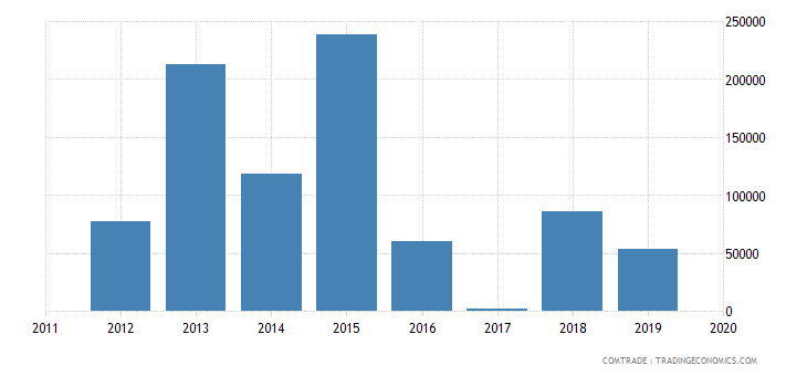 comoros exports south africa