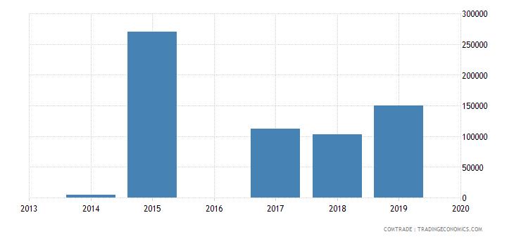 comoros exports sudan